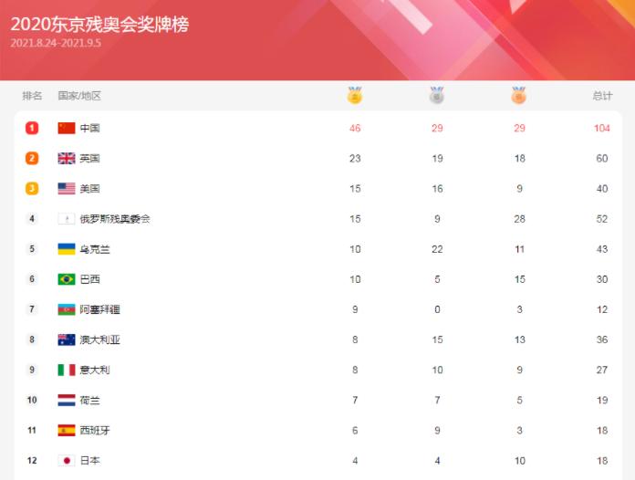中国金牌榜残奥会最新公布 6金奖牌破百开启收割机模式
